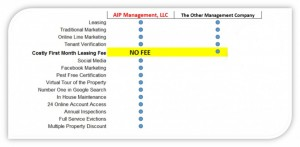AIP Management LLC Services
